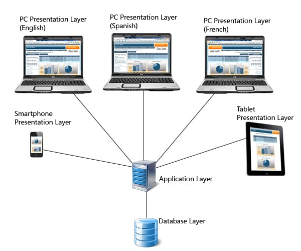 How application architecture can save time and money mrc for Architecture n tiers