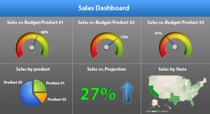 While this dashboard displays good data, it's inflexible. It shows every user the same data.