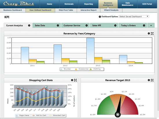 7 Keys To Building Dashboards For The C Suite Mrc S Cup