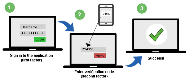 Two factor authentication requires two forms of identification before granting access to an account.