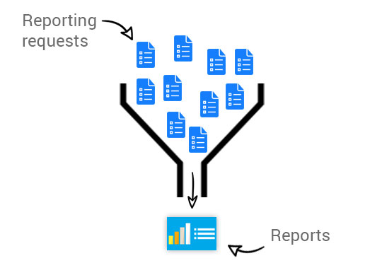 Eliminate the reporting bottleneck with embedded analytics