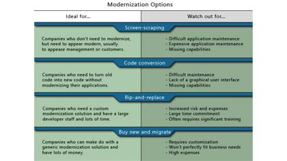 Modernization Theory and Development